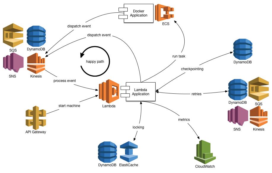 AWS Lambda Finite State Machines   A Python framework for developing